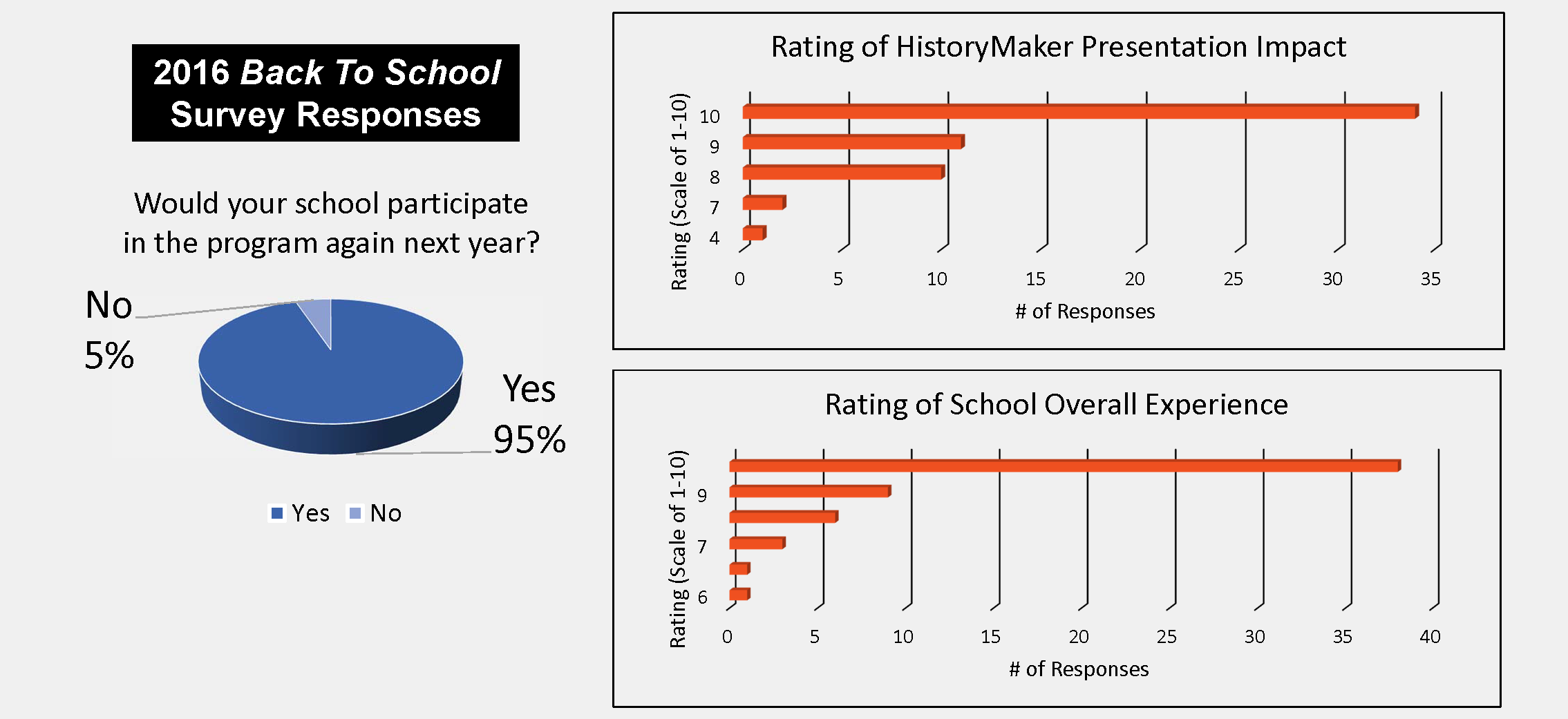 2016 Back To School Survey Responses